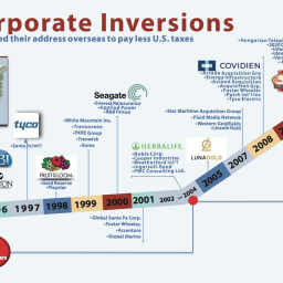 What's driving the surge of corporate inversions?