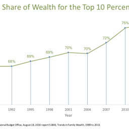 Progressive Taxes: Needed to Offset Income Inequality?