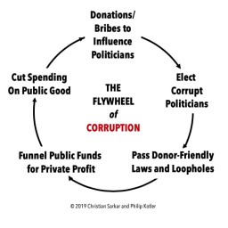 The Flywheel of Corruption: Why Our Democracy Isn't Working
