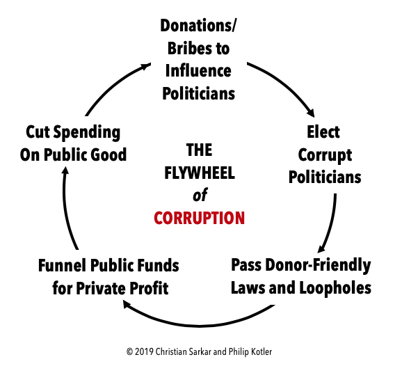 flywheelofcorruption